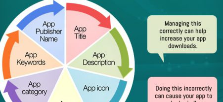 Make Your App a Star with ASO Services