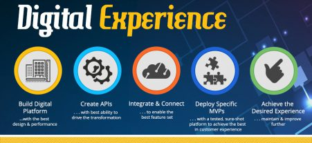 Building Digital Experiences