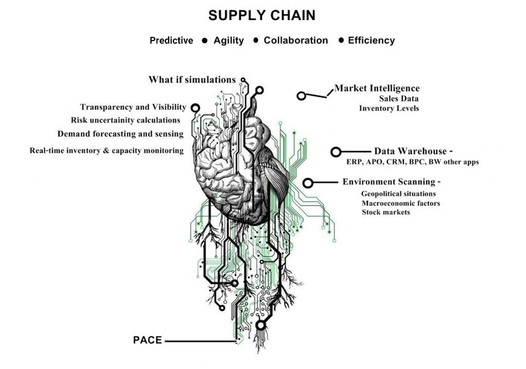 https://www.seasiainfotech.com/blog/adopting-the-pace-framework-for-automotive-supply-chain-transformation/
